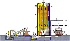 1) Submerged pump, 2) Washing screw, 3) Submerged pump, 4) Flocking agent dosing station, 5) Feed line, 6) Thickener, 7) Inflow area, 8) Rabble rake, 9) Drainage channel, 10) Clean water run-off, 11) Sludge run-off line, 12) Chamber filter press, 13) Container, 14) Thick sludge run-off